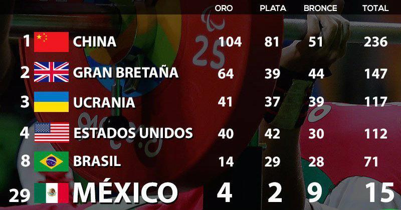 México triunfa en los Juegos Paralímpicos
