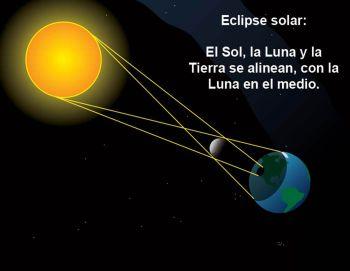 EL ECLIPSE DE SOL, ESPECTÁCULO NATURAL Y VENTANA A LA CIENCIA