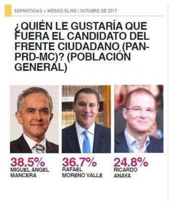 Encabeza Miguel Ángel Mancera preferencias en el Frente Ciudadano por México