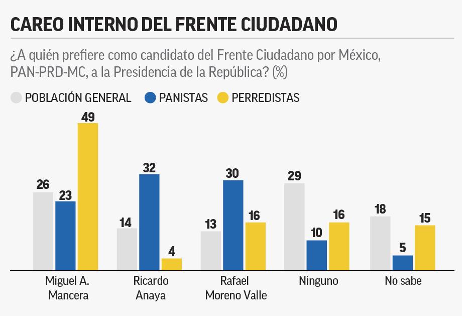 Mancera primer lugar en las preferencias para ser el candidato presidencial por el Frente Ciudadano