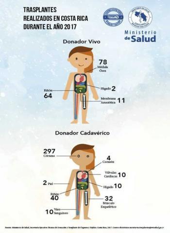 120 trasplantes de órganos se realizaron en Costa Rica en el 2017