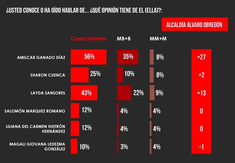 Amilcar Ganado, favorito para ganar la alcaldía de Álvaro Obregón, de acuerdo a encuestadora Mega Mhetryk