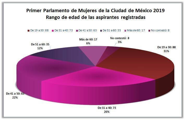 Así fueron seleccionadas las 66 integrantes y sus suplentes al Primer Parlamento de Mujeres de la Ciudad de México 2019