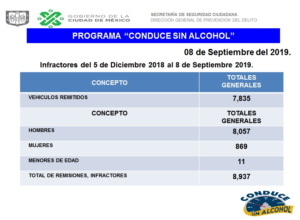 Programa Conduce sin Alcohol de la SSC deja más de 8 mil remisiones al Torito en lo que va del año