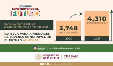 En 2021, Jóvenes Construyendo el Futuro incorpora a nuevos beneficiarios y una beca de 4,310 pesos mensuales