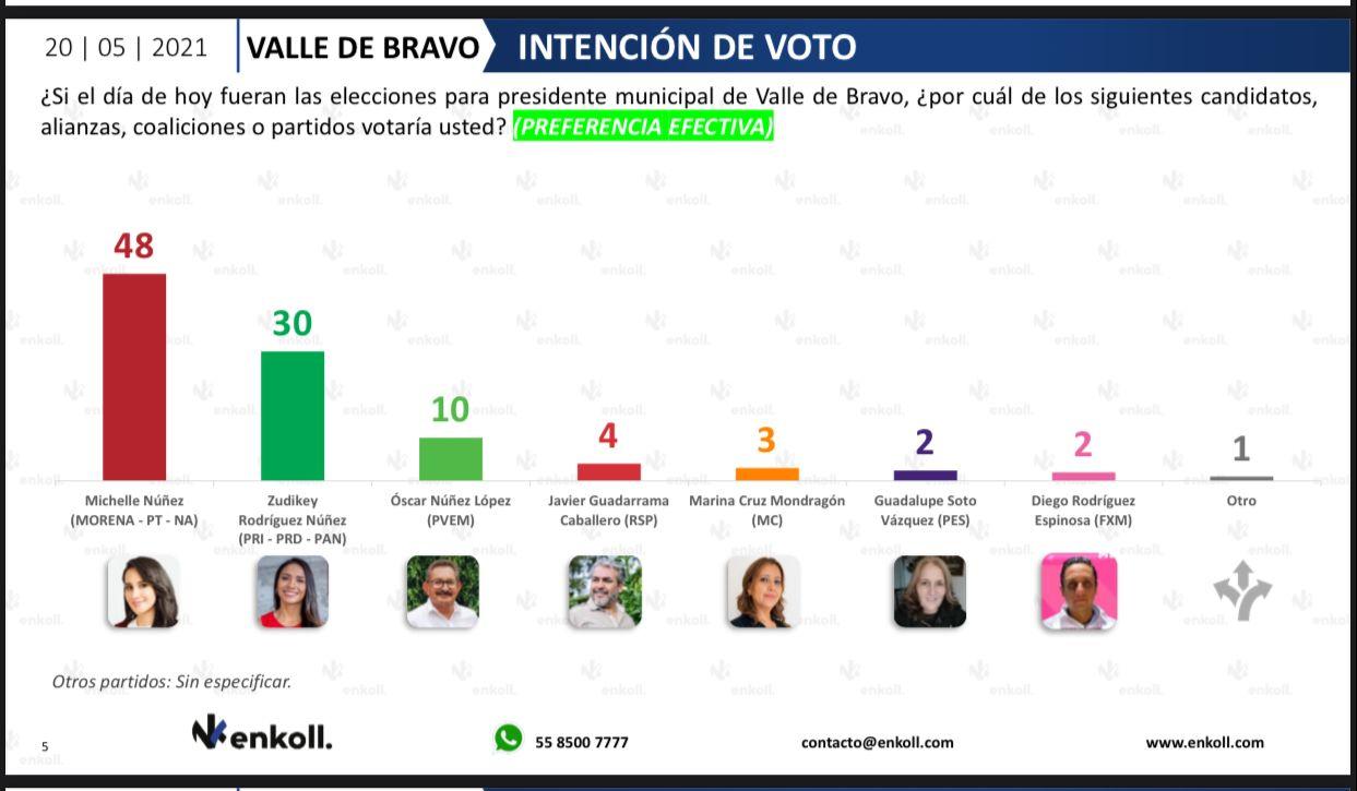 Michelle Núñez próxima presidenta municipal de Valle de Bravo según encuestadora Enkoll